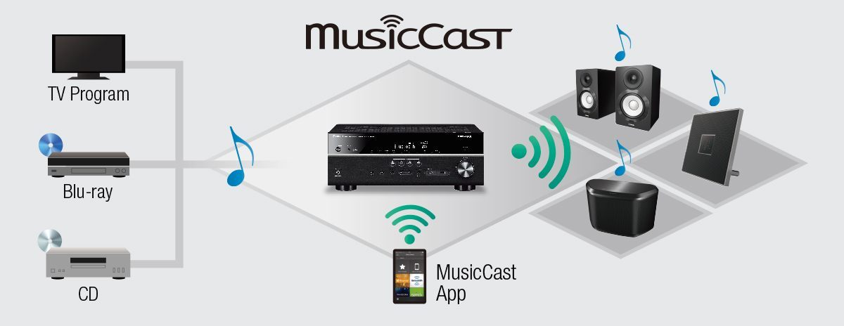 MusicCast_Expands_All